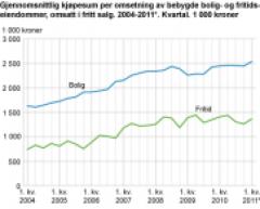 Gjennomsnittlig kjøpesum per omsetning av bebygde bolig- og fritidseiendommer, omsatt i fritt salg. 2004-2011*. Kvartal. 1000 kroner